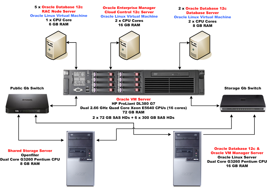 Build Your Own Oracle Infrastructure: Part 1 – Hardware